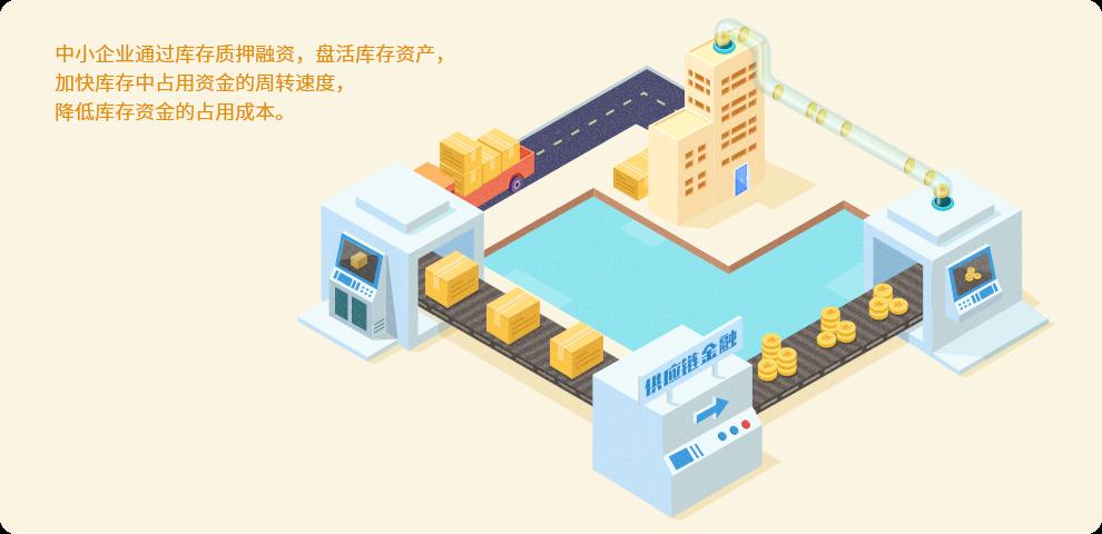 供应链金融业务模式_中国制造网-供应链金融服务